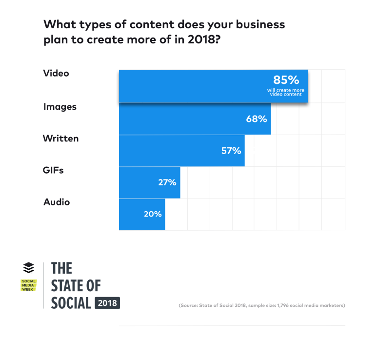 state-of-social-2018-content@2x