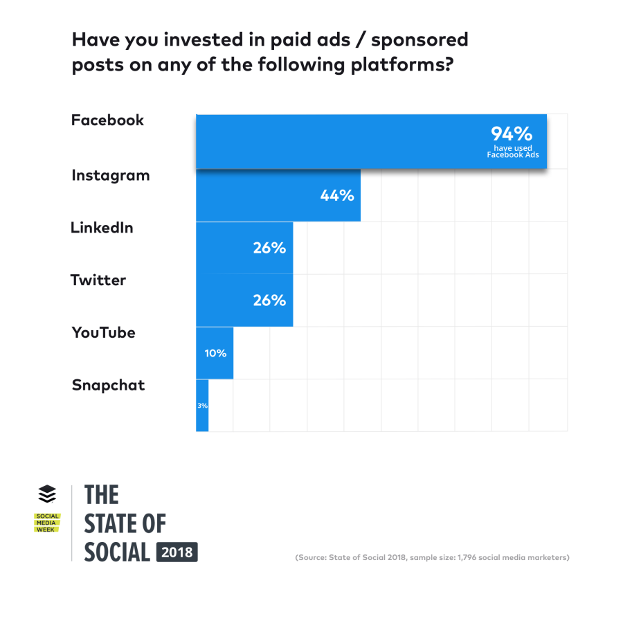state-of-social-paid-platforms@2x